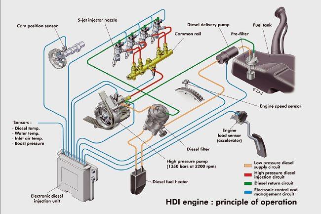 Dieselmotor verkningsgrad